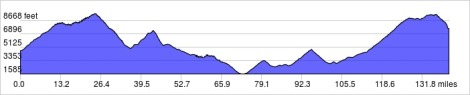 Elevation Profile - El Tarra to Pamplona