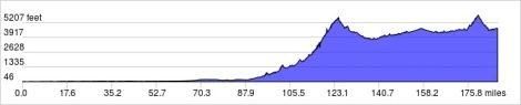Elevation Profile - Mompos to El Tarra