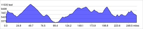 Elevation Profile - Pamplona to Villa de Leyva