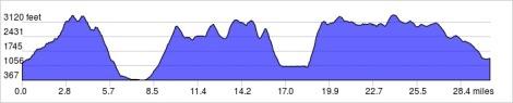 Welsh 3000's Elevation
